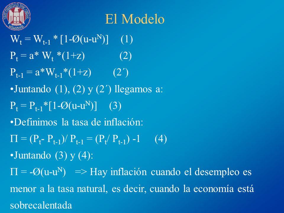 El Modelo Wt = Wt-1 * [1-Ø(u-uN)] (1) Pt = a* Wt *(1+z) (2)